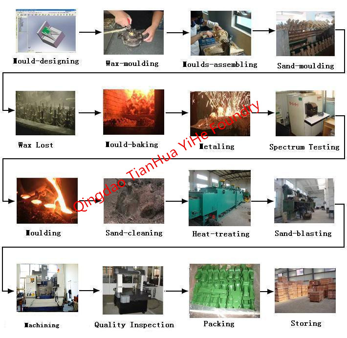 investment casting production progress